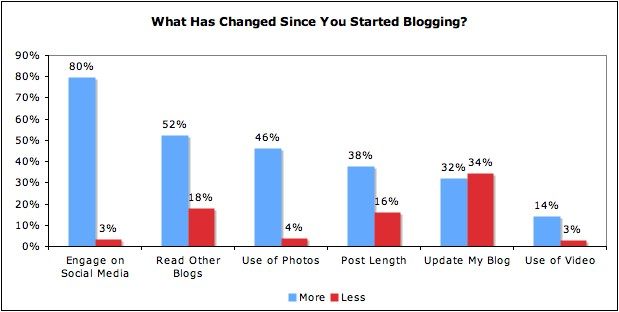 What has changed in fitness blogging