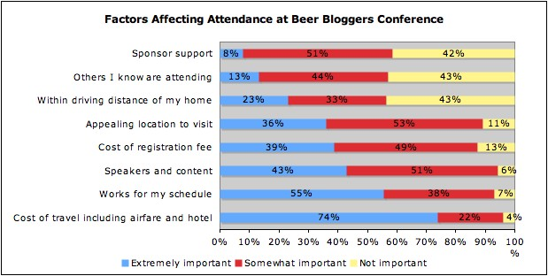 Attendance at fitness and health blogger conferences
