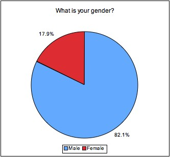 Gender of fitness bloggers
