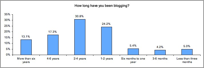 How long bloggers have been blogging