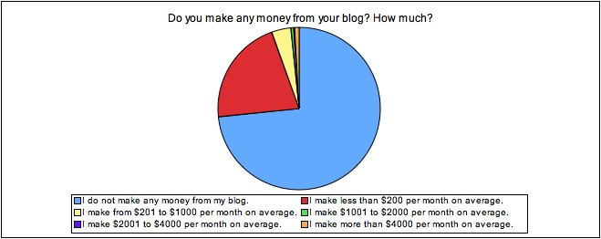 Profitability of fitness blogs