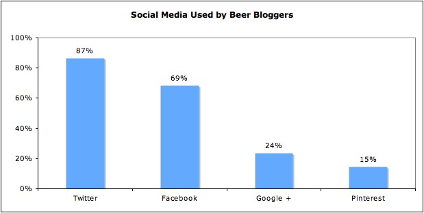 Use of social media by fitness bloggers
