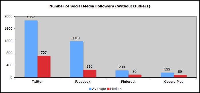 Numbers of social media followers